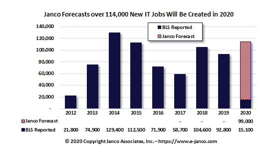 IT Job Market Forecast