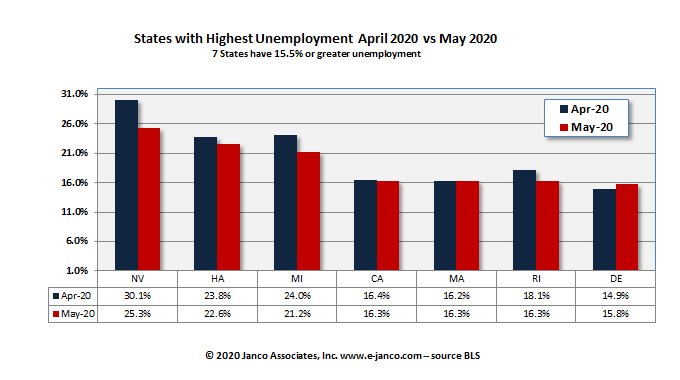 High unemployment states Current Month vs prior Month