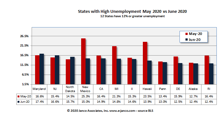 12 states have unemployment rates over 12%