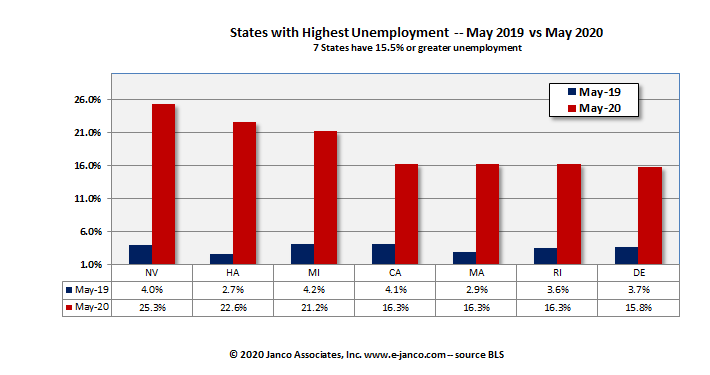 High unemployment states Current Year versus prior year