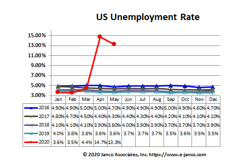 US National Unemployment Rate