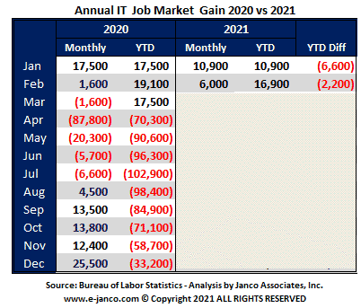 IT job market status before BLS adjustments