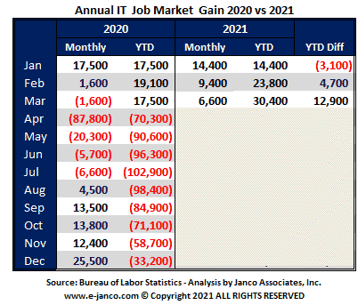 IT job market status after BLS adjustments