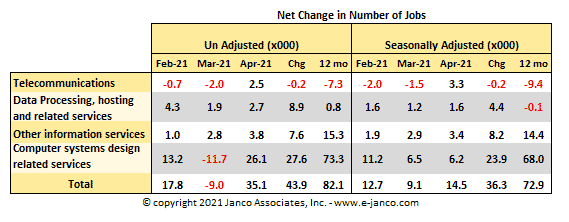 Changes in the number of net IT Jobs created or lost