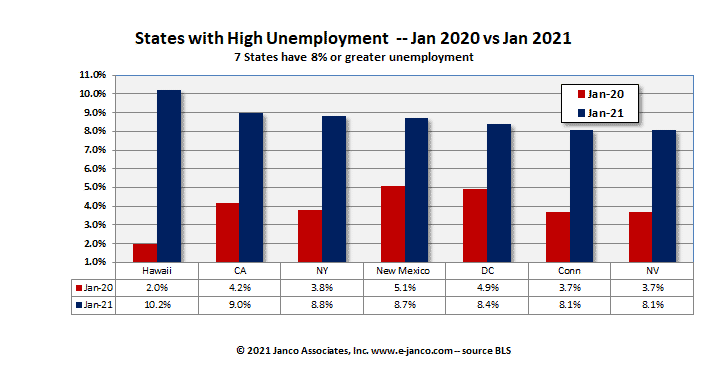 High Unemployment Rate States