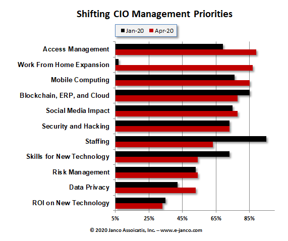 Altered CIO Priorities 2020