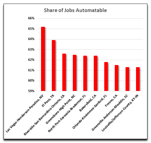 Service Sector Automation