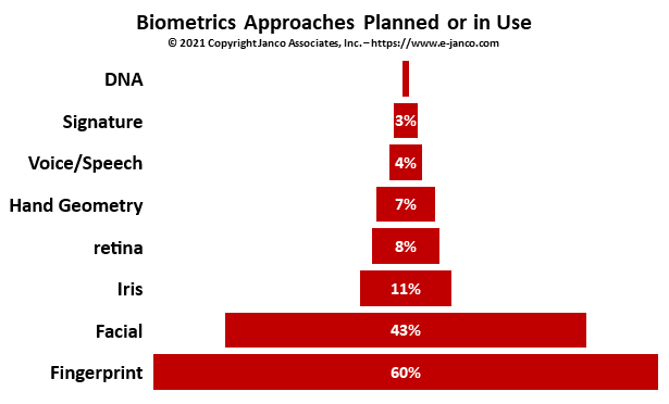 8 biometrics that can be used to secure data and access+