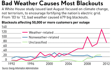 Blackout causes