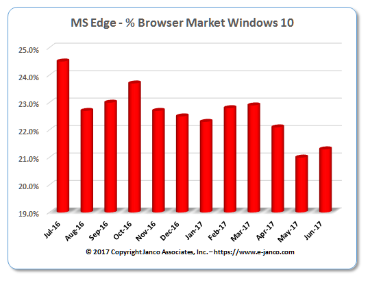 MS Edge Browser Market Share