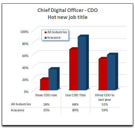 Chief Digital Officer is a hot new job