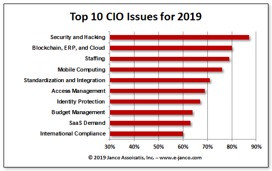 Top 10 CIO Issues 2018