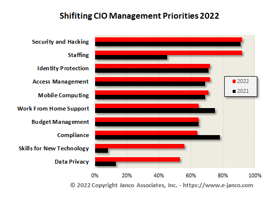 Top 10 CIO Management and Planning Priorities