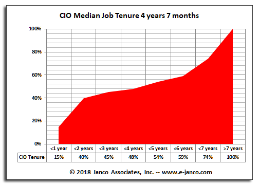 CIO Tenure is 4 years and 5 months