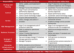 CIO Role Responsibilities CTO