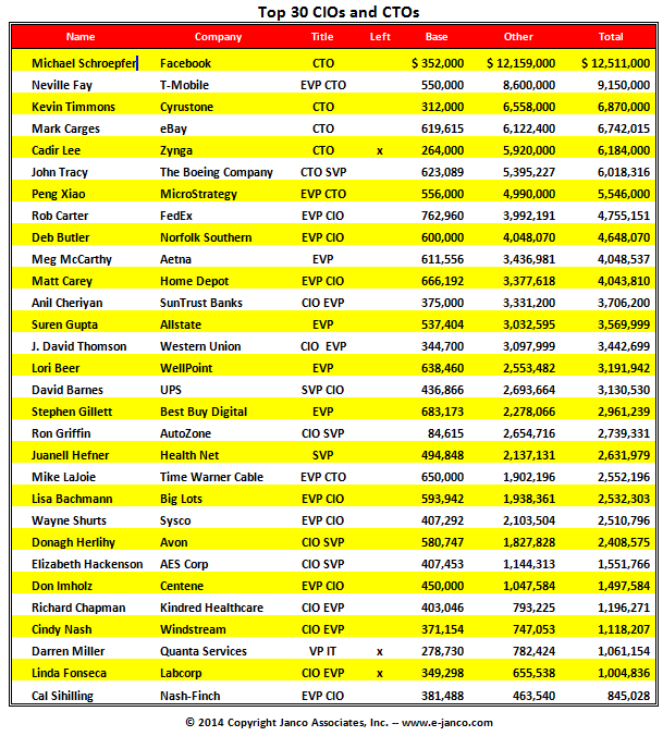 Top 30 CIO Compensation List
