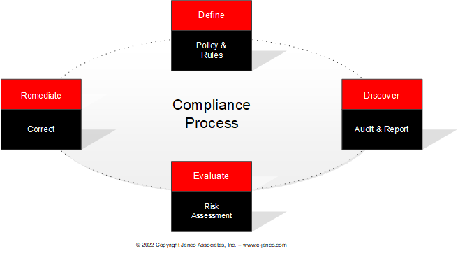 ISO 31000 Compliance – Risk Management