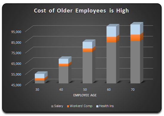 Cost of older employees is high