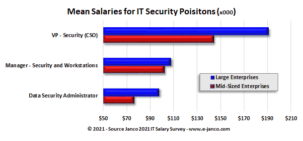 CSO and Security Pros Salaries