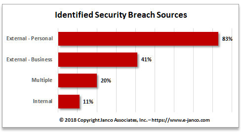 Data Breach Sources