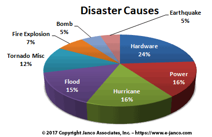 Disaster Causes