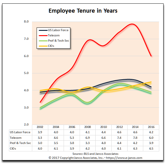 Employee Tenure in years