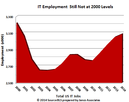 After 14 years total number of US IT jobs below 2000