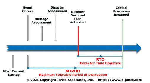 Disaster recovery plan business continuity template drp for Disaster recovery communication plan template