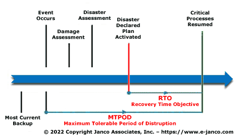 With an understanding of MTPOD and cycle time, the business continuity professional can identify what is commonly accepted as the core output of the business impact analysis