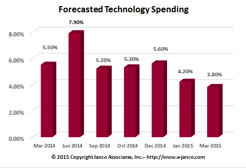 Forecast IT Spending