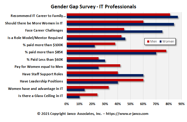 IT Gender Gap