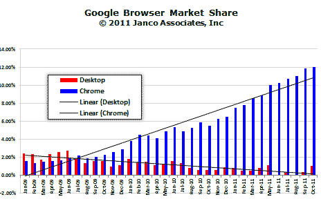 Chrome Market Share