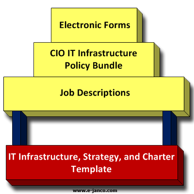 Infrastructure architecture
