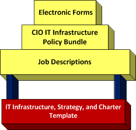 it infrastructure strategy and charter update released