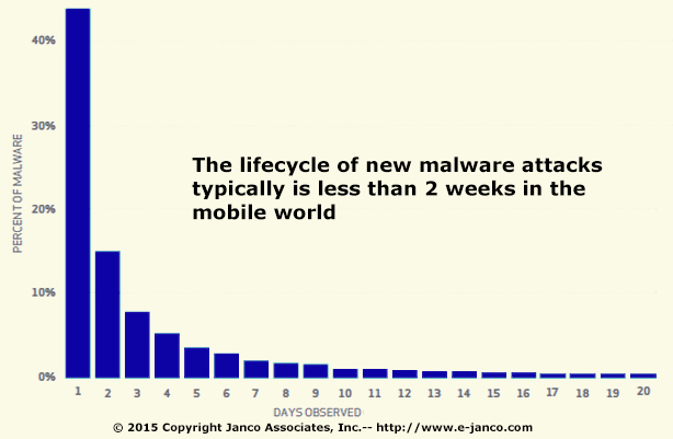 Malware – mobile devices are reasonably safe from them