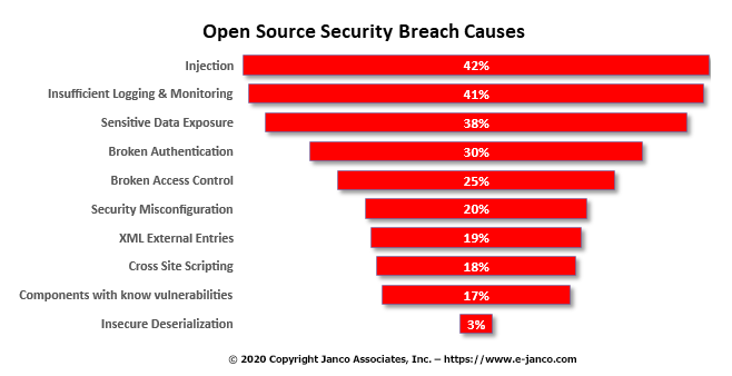 Open Source Breaches 2018