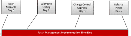 Patch Management Timeline