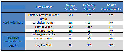 PCI-DSS Requirements Table