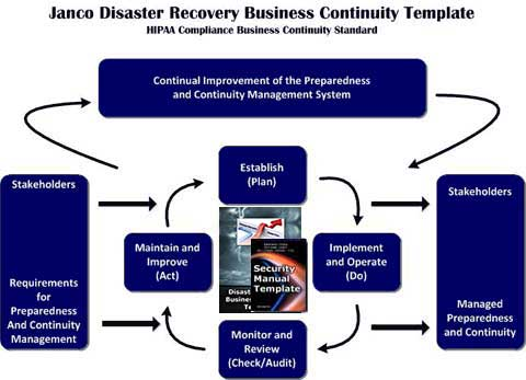 Hipaa compliance business continuity standard for Hipaa hitech policy templates