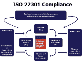 ISO Compliance Plan Act Do Process