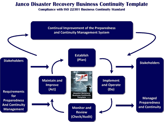 Compliance With ISO Business Continuity Standard - Business continuity and disaster recovery plan template