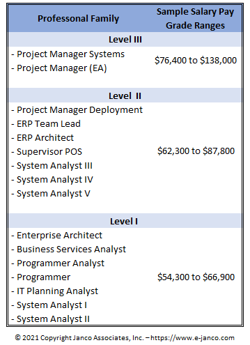 Pay Grades for System Analyst