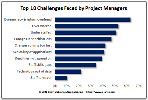 Project Manager Challenges