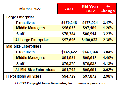 2015 Mid-Year Salary Survey Released by Janco