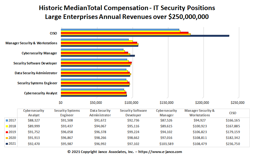 CSO Salary and Compensation Analysis