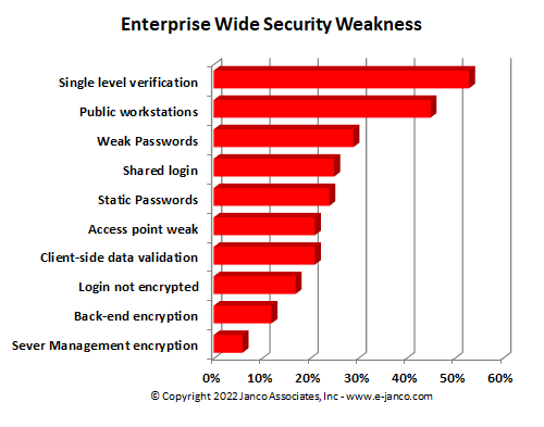 Top Network Security Weaknesses