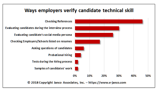 Ways employers verify candidate technical skills