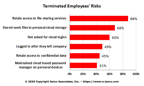 Terrminated employee risks