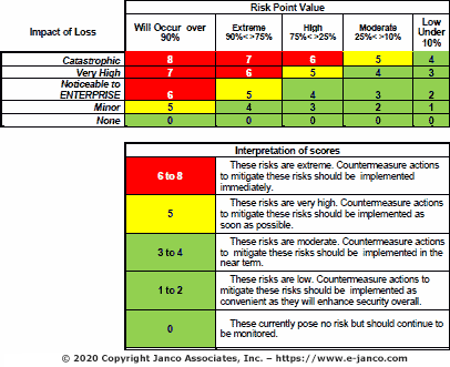 pci dss risk assessment template - disaster recovery business continuity rating risk