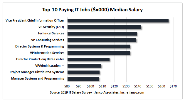 It Salary Survey By Company Size And Metro Area